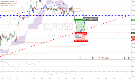 EURUSD: To big support lines to prevent some rollback...