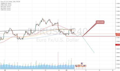 EURUSD: EURUSD ユーロドルの注目ポイント