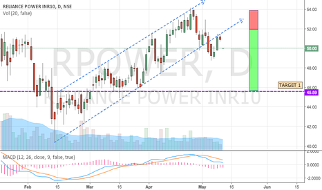 RPOWER: RPOWER - ASCENDING CHANNEL BREAKOUT