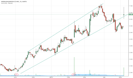 IMMU: News and new chart