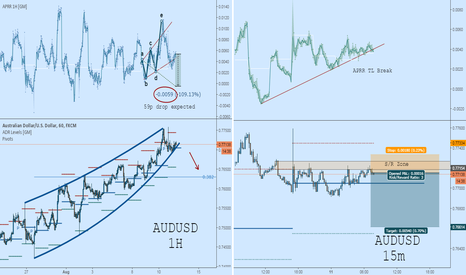 AUDUSD: AUDUSD Short:  Ready for Correction?