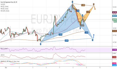 EURJPY: EURJPY: 2 Bats - Whichever comes first