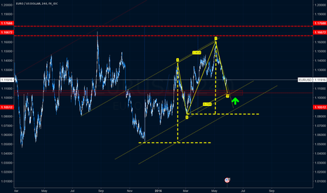 EURUSD: Bullish AB=CD