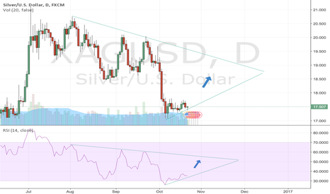 XAGUSD: Silver looking to break out. It's a BUY imo.