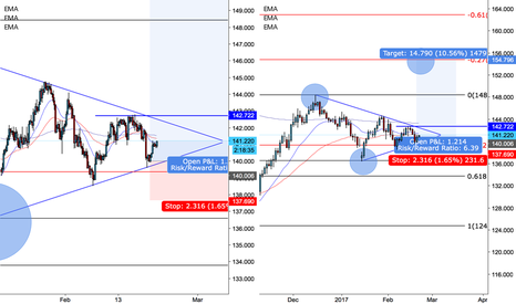 GBPJPY: GBPJPY Idea. If your not already in be patient wait for 4h......