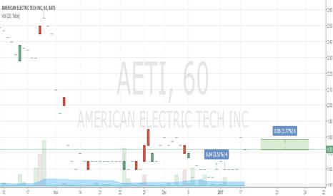 AETI: Buy 1.72  Take Profit 1.79 Stop Loss 1.55