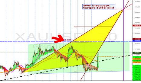 XAUUSD: Go LONG 1250 by tomorrow-Thursday for WW target 1346 exit