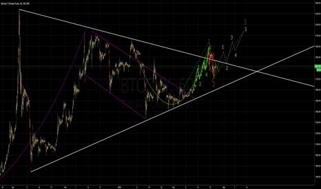 BTCCNY: BTC/CNY Heading for wave 3?