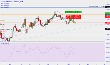 AUDUSD: AUD/USD what will it do?