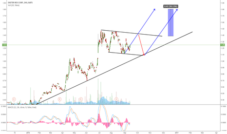 XRA: XRA: EXPECTING A BREAKOUT TO THE UPSIDE