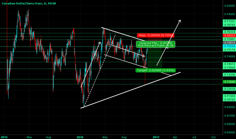 CADCHF: CADCHF - Down Trend Channel Moving To The End