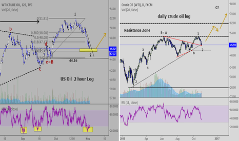 USOIL: US OIL: Setting up for a rise??
