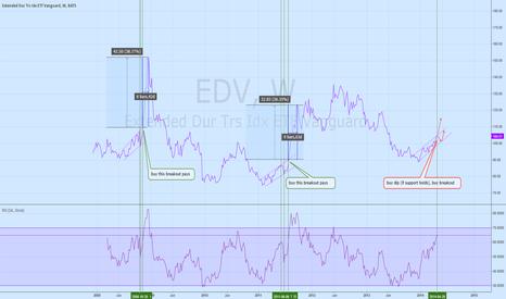 EDV: EDV play (TLT same thing)