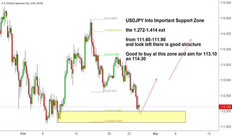 USDJPY: USDJPY Into Important Support Zone
