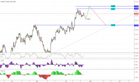 XAUUSD: GOLD - H4 - wait buy