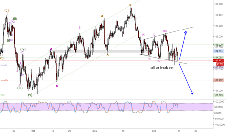 GBPJPY: GBPJPY expanding triangle