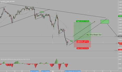 EURUSD: EURUSD Posible Long Trade