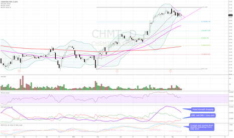 CHMT: Bearish technicals. DMI- and DMI+ convergence, falling ADX.