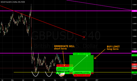 GBPUSD: GBPUSD multiple set-up