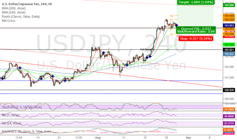 USDJPY: USDJPY looking to add a long to my previous position