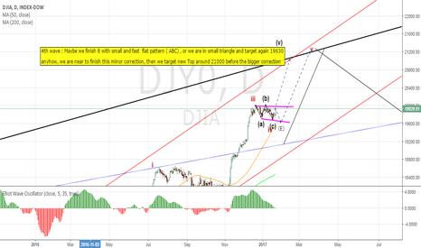 DJY0: DJIA , Daily