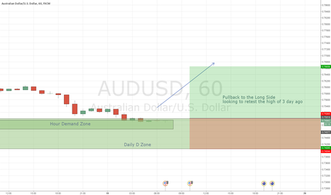 AUDUSD: AUDUSD Long Pullback in direction of trend