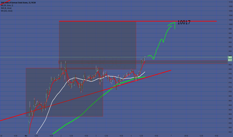 GER30: Bullish Trend is active.. above 10000 soon?