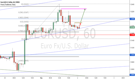 EURUSD: Waiting to buy