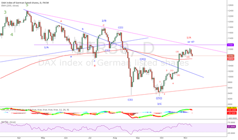 GER30: DAX - important top seems to be in