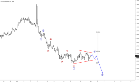 EURUSD: Intra-day Correction On EURUSD Indicates Lower Levels Ahead