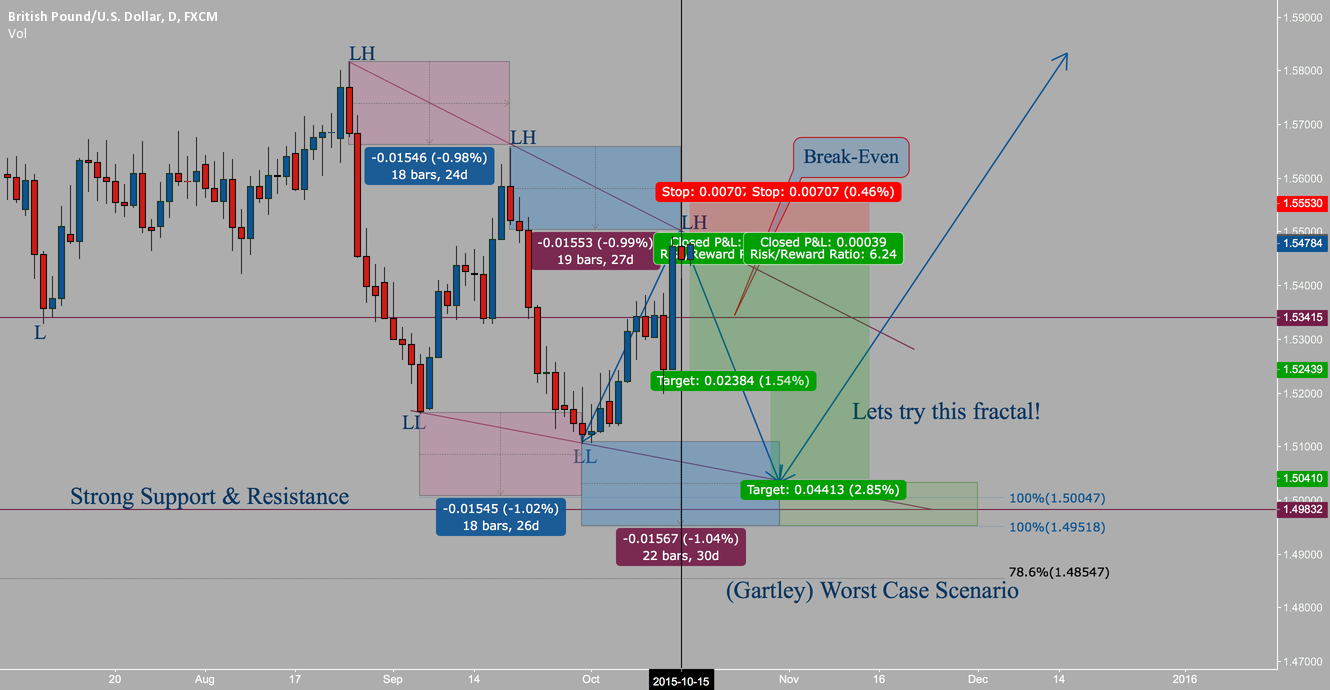 How to trade fractals?