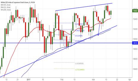 JPN225: Nikkei225 trades higher on dovish Fed plot, good to buy on dips