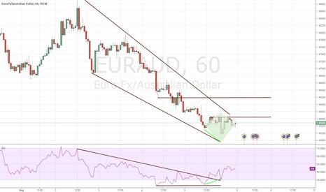 EURAUD: EURAUD Diamond Breakout With Regular Divergence