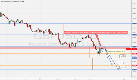 GBPUSD: GBPUSD lets dive lower