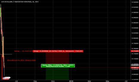 USDSEK: Breakout to the downside in USD/SEK