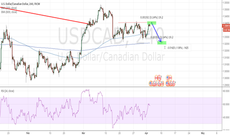 USDCAD: USDCAD SHORT IF REJECT