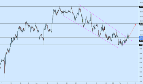 DXY: DXY BULLISH  - Breakout out off Bearish 4h Channel