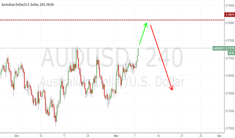 AUDUSD: AUD to 780 before falling