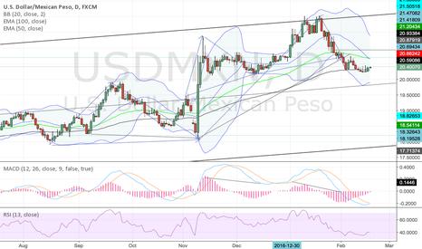 USDMXN: buy USD/MXN