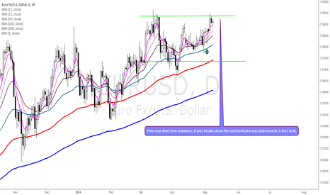 EURUSD: Could momentum push Euro higher? Or Euro may stall at resistance