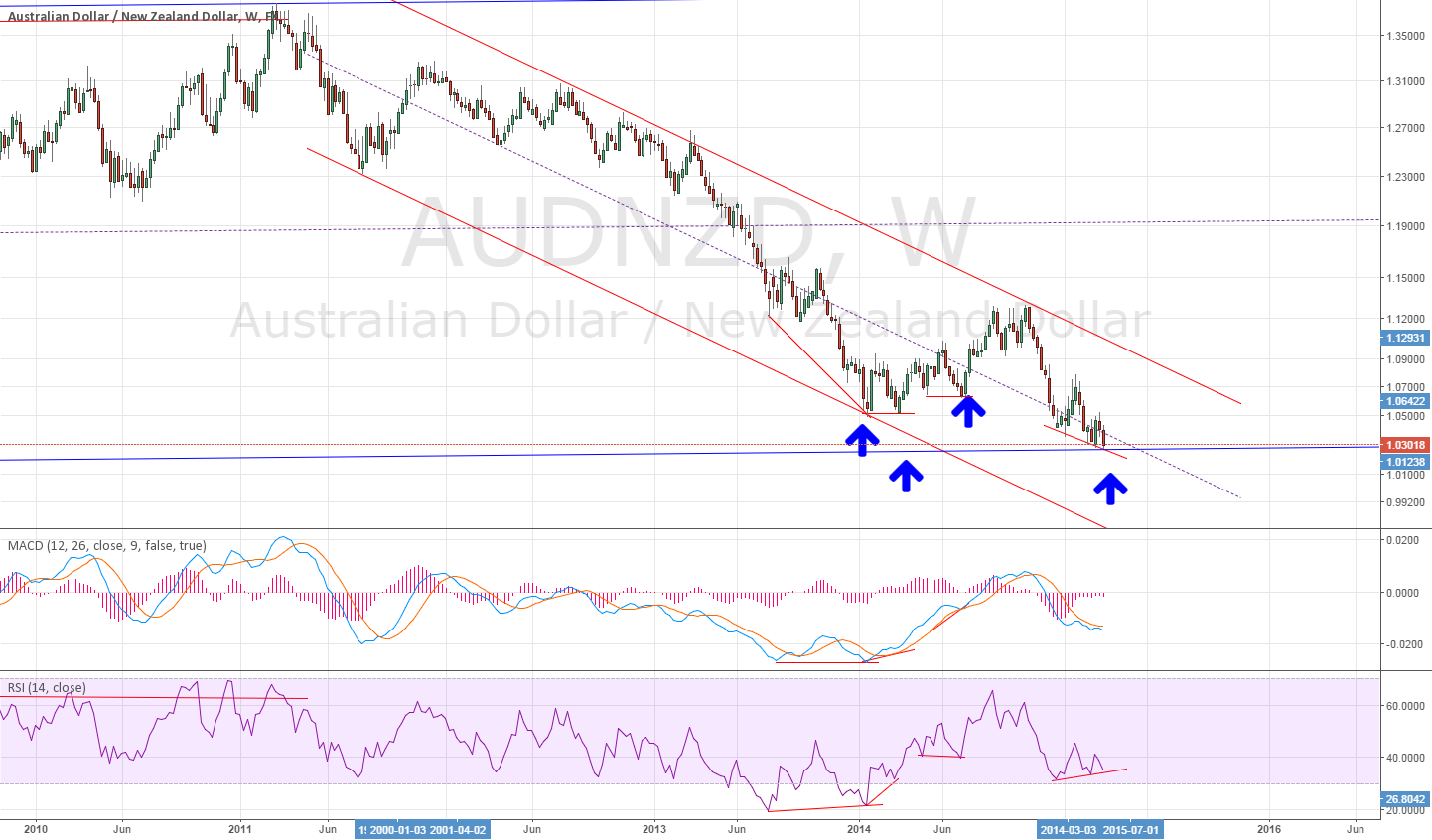 Weekly for AUDNZD divergence Interesting 0_0