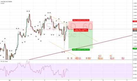 USDCAD: Going Short