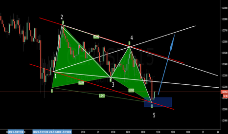 GBPUSD: GBPUSD Confluence on 15 Min Chart