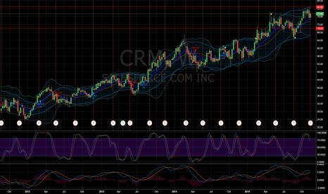 CRM: Condor Dec. 85/87.5 70/67.5  for 0.9 per Contract