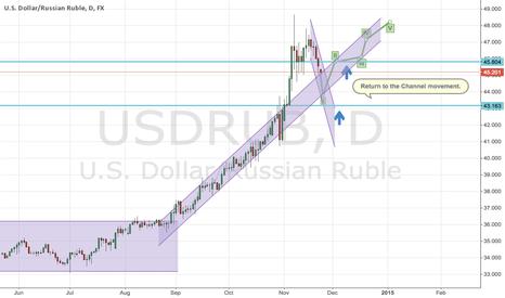USDRUB: Return to the upward channel movement in USD/RUB