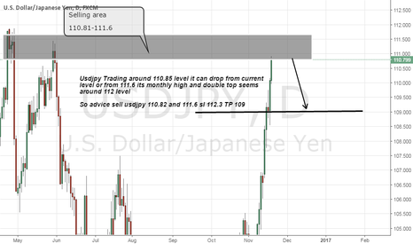 USDJPY: Usdjpy short Advice
