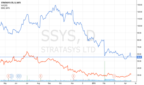 SSYS: Stratasys  3D SYSTEMS