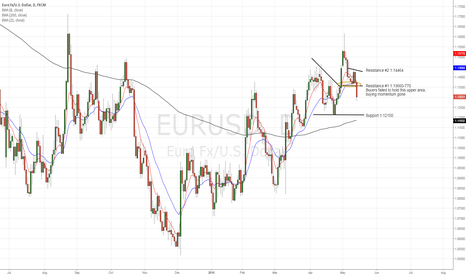 EURUSD: EURUSD buying momentum gone