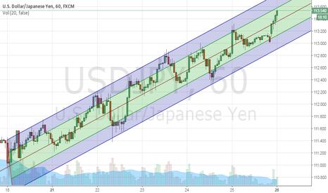 USDJPY: USD/JPY  1h  UPTREND