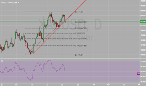 XAUUSD: GOLD HAS BROKEN TRENDLINE